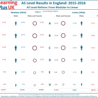 Linear AS Level Results in England