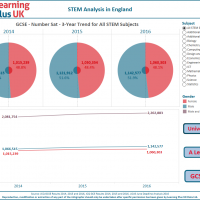 Women in STEM - an analysis