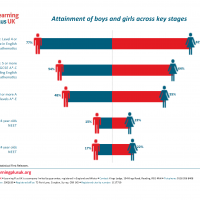 Attainment of boys and girls across key stages