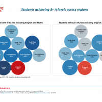 A level attainment across regions