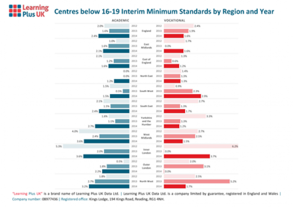2012-2014 16-19 Minimum Standards across Regions