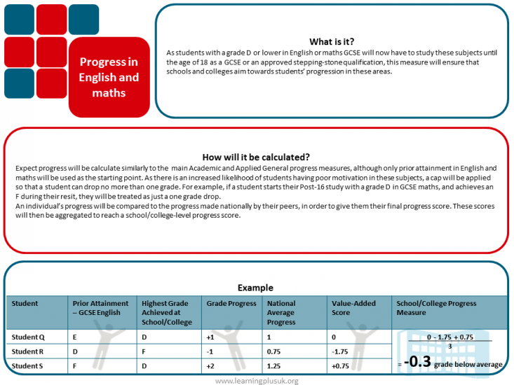 16-19 Accountability Headline Measures: Progress in English and maths